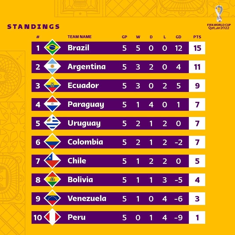 تیم ملی فوتبال برزیل , جام جهانی 2022 , تیم ملی فوتبال اکوادور ,