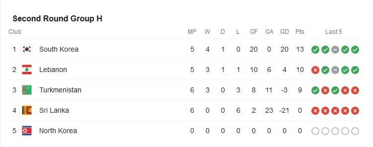تیم ملی فوتبال استرالیا , فدراسیون فوتبال عمان , برانکو ایوانکوویچ , جام جهانی 2022 قطر ,