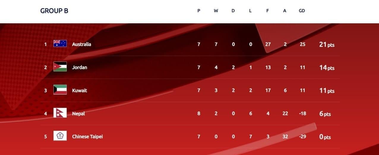 تیم ملی فوتبال ایران , جام جهانی 2022 ,