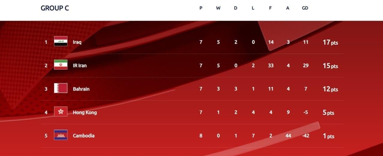 تیم ملی فوتبال ایران , دراگان اسکوچیچ , تیم ملی فوتبال عراق , جام جهانی 2022 قطر ,