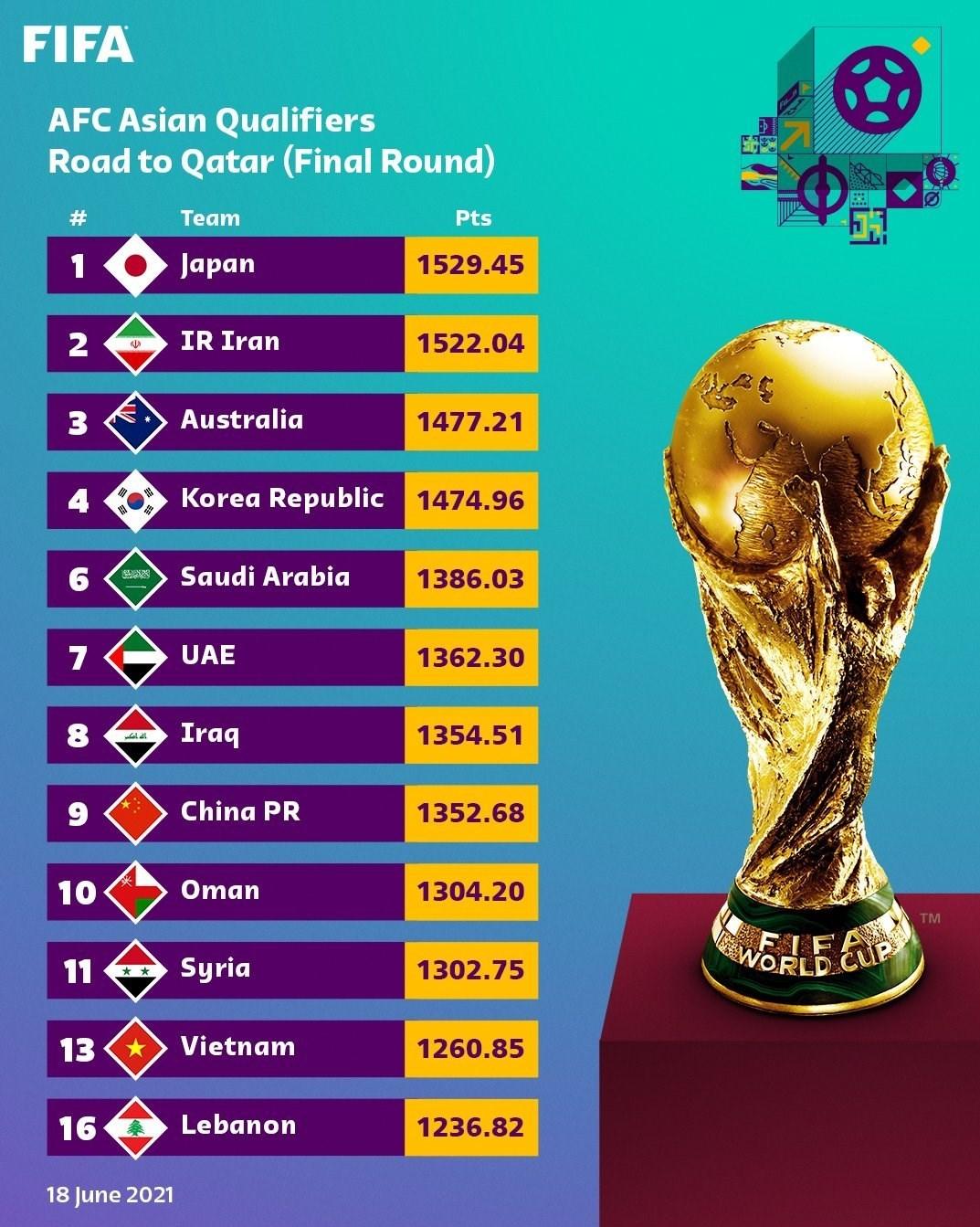 جام جهانی 2022 قطر , تیم ملی فوتبال ایران ,