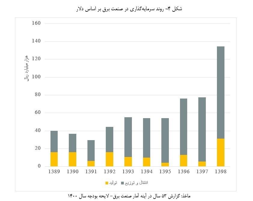 صنعت برق ایران ,