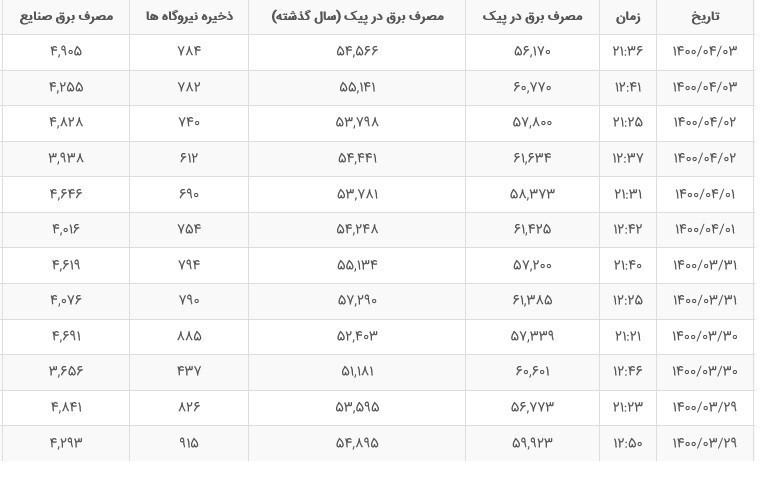 صنعت برق ایران , شرکت توانیر | توانیر ,