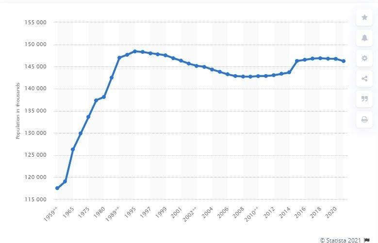 سالمندی جمعیت , کاهش جمعیت , کشور روسیه , سیاستهای تشویقی برای فرزندآوری ,