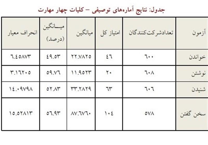 آموزش زبان فارسی , زبان فارسی , فرهنگستان زبان ,