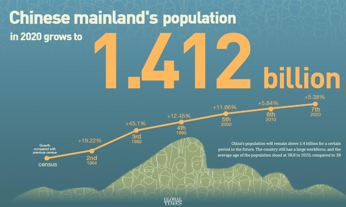 کاهش جمعیت , سالمندی جمعیت , سیاستهای تشویقی برای فرزندآوری , تکفرزندی , کشور چین , کشور هند , قاره آفریقا ,