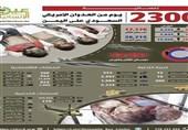 یمن| حاصل 2300 روز تجاوز عربستان؛ 44 هزار شهید و زخمی