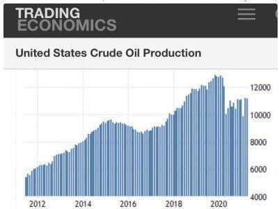 14000421152326424231859010 - تأملی بر سخنان ۱۰ سال پیش رهبر انقلاب در مورد اتمام ذخایر نفتی آمریکا/ پایان انقلاب نفت شیل آمریکا و پاسخ به یک شبهه!
