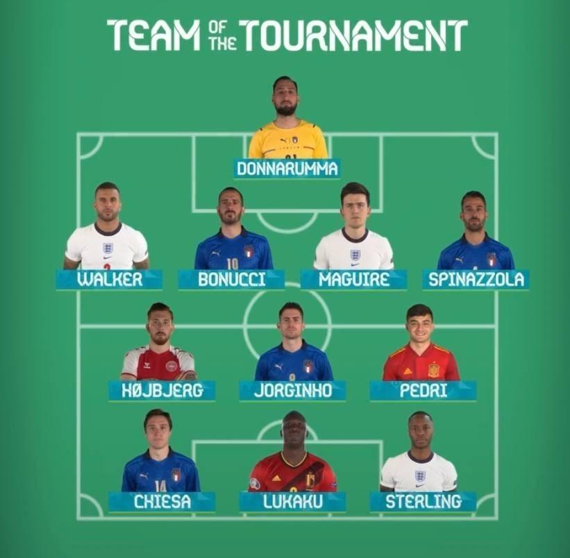 یورو 2020 , اتحادیه فوتبال اروپا (یوفا) , کریستیانو رونالدو , تیم ملی فوتبال ایتالیا ,