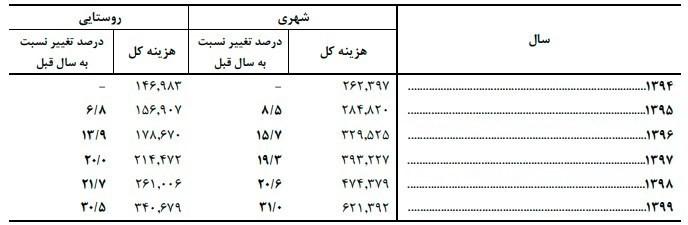 بودجه ایران , مرکز آمار ایران ,