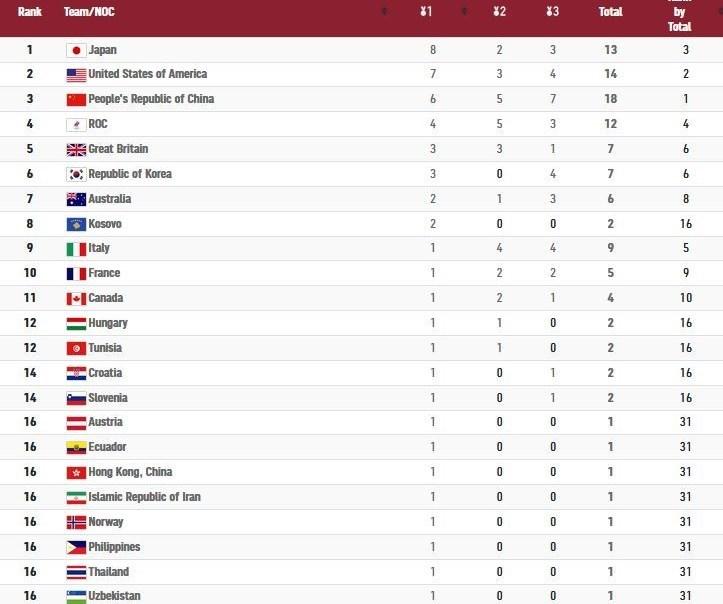 14000504181754425232604910 - المپیک 2020 توکیو| صدرنشینی ژاپن و شانزدهمی مشترک ایران با 6 کشور در پایان روز چهارم+ جدول مدالی