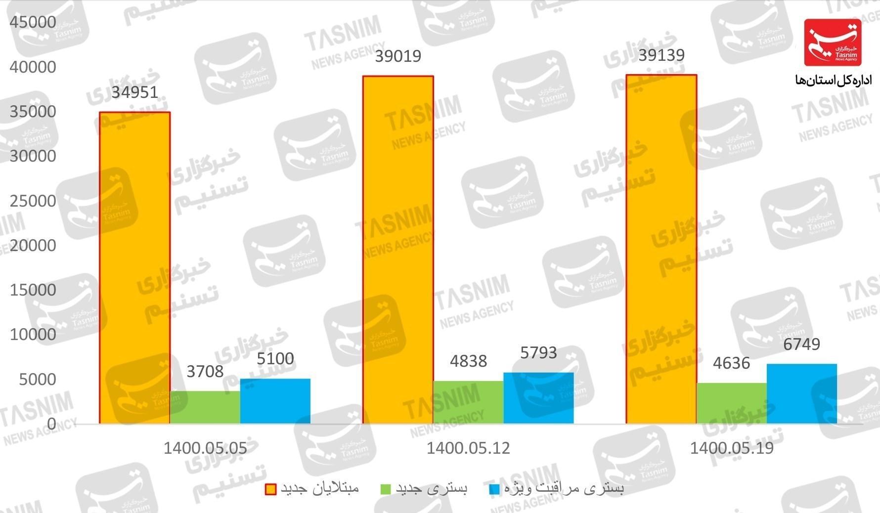 جدیدترین اخبار کرونا در ایران  طغیان کرونا در سرتاسر کشور / وضعیت لحظه به لحظه سختتر میشود / کادر درمان دیگر رمقی ندارند + نمودار و نقشه