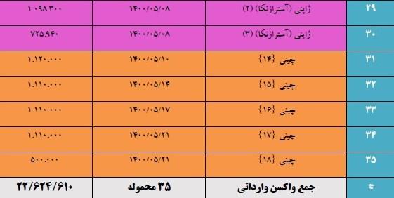 کرونا , واکسن کرونا , واکسن ایرانی کرونا , وزارت بهداشت , سازمان غذا و دارو ,