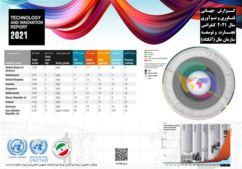 وضعیت بخش فناوری و نوآوری ایران در گزارش جهانی سازمان ملل متحد
