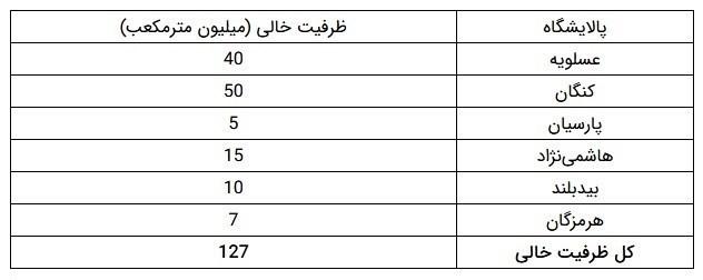 شرکت ملی گاز ایران , جواد اوجی ,