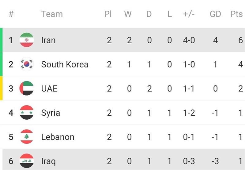 تیم ملی فوتبال ایران , تیم ملی فوتبال عراق , جام جهانی 2022 قطر ,