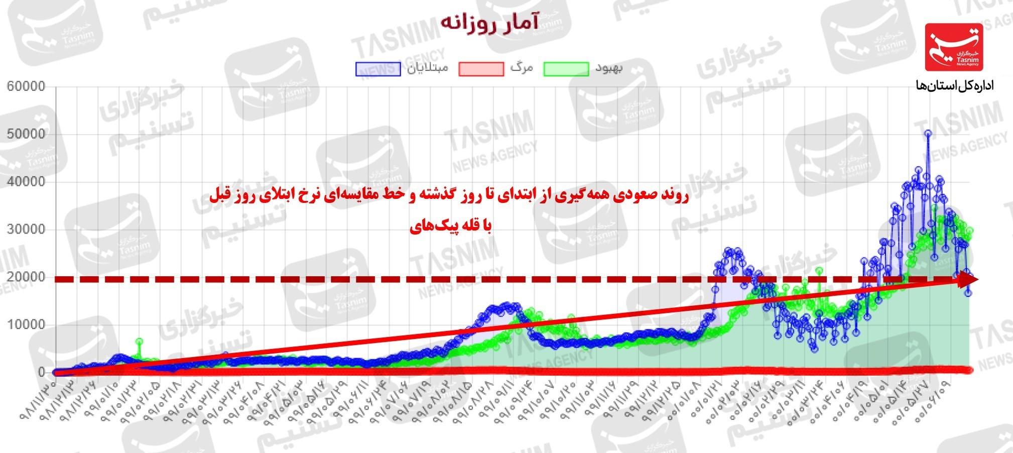 جدیدترین اخبار کرونا در ایران  روند واکسیناسیون در کشور سرعت گرفت/ تزریق واکسن دانش آموزان شرط بازگشایی مدارس + نقشه و نمودار