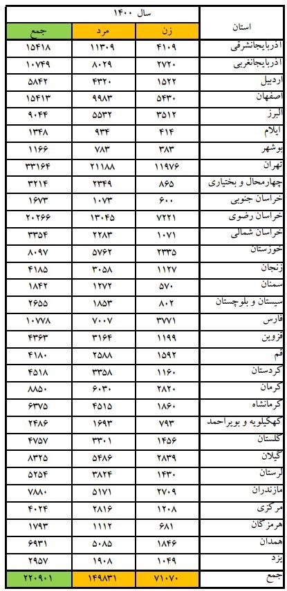 پزشکی قانونی , پلیس | ناجا | نیروی انتظامی جمهوری اسلامی ایران , پلیس 110 , اورژانس ,