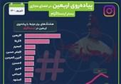 بازتاب پیادهروی اربعین در شبکه اجتماعی توییتر و اینستاگرام