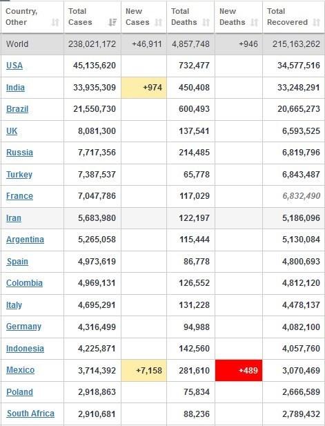 آمار جهانی کرونا امروز شنبه 17 مهر1400+ جدول تغییرات