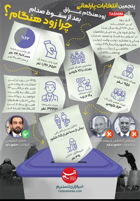 اینفوگرافیک/ پنجمین انتخابات عراق بعد از سقوط صدام!