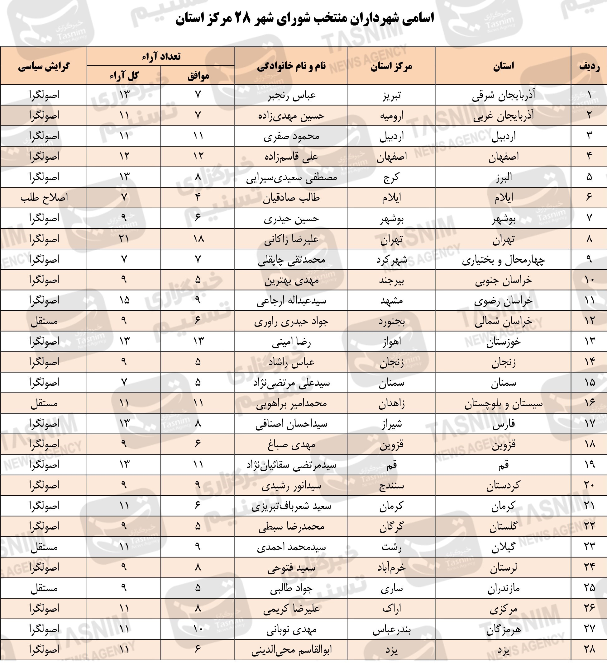 ۲۸ شهردار منتخب مراکز استانها چهکسانی هستند؟ + جدول گرایش سیاسی و تعداد آرا