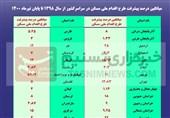 پیشرفت 12 درصدی پروژههای طرح ملی مسکن/ پیشرفت 1 درصد واحدها در برخی استانها+سند